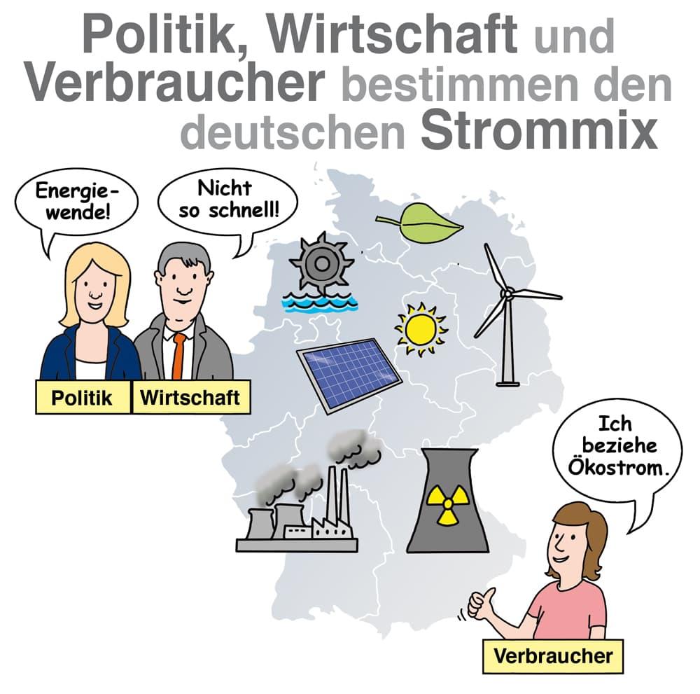 Politik, Wirtschaft und Verbraucher bestimmen den Strommix