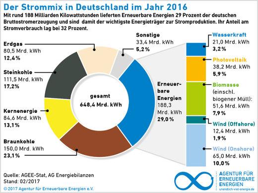 Strommix Deutschland © Agentur für Erneuerbare Energien
