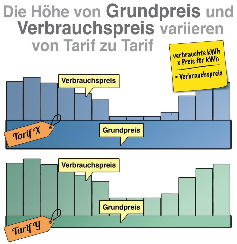 Die Höhe von Grundpreis und Verbrauchspreis variieren von Tarif zu Tarif