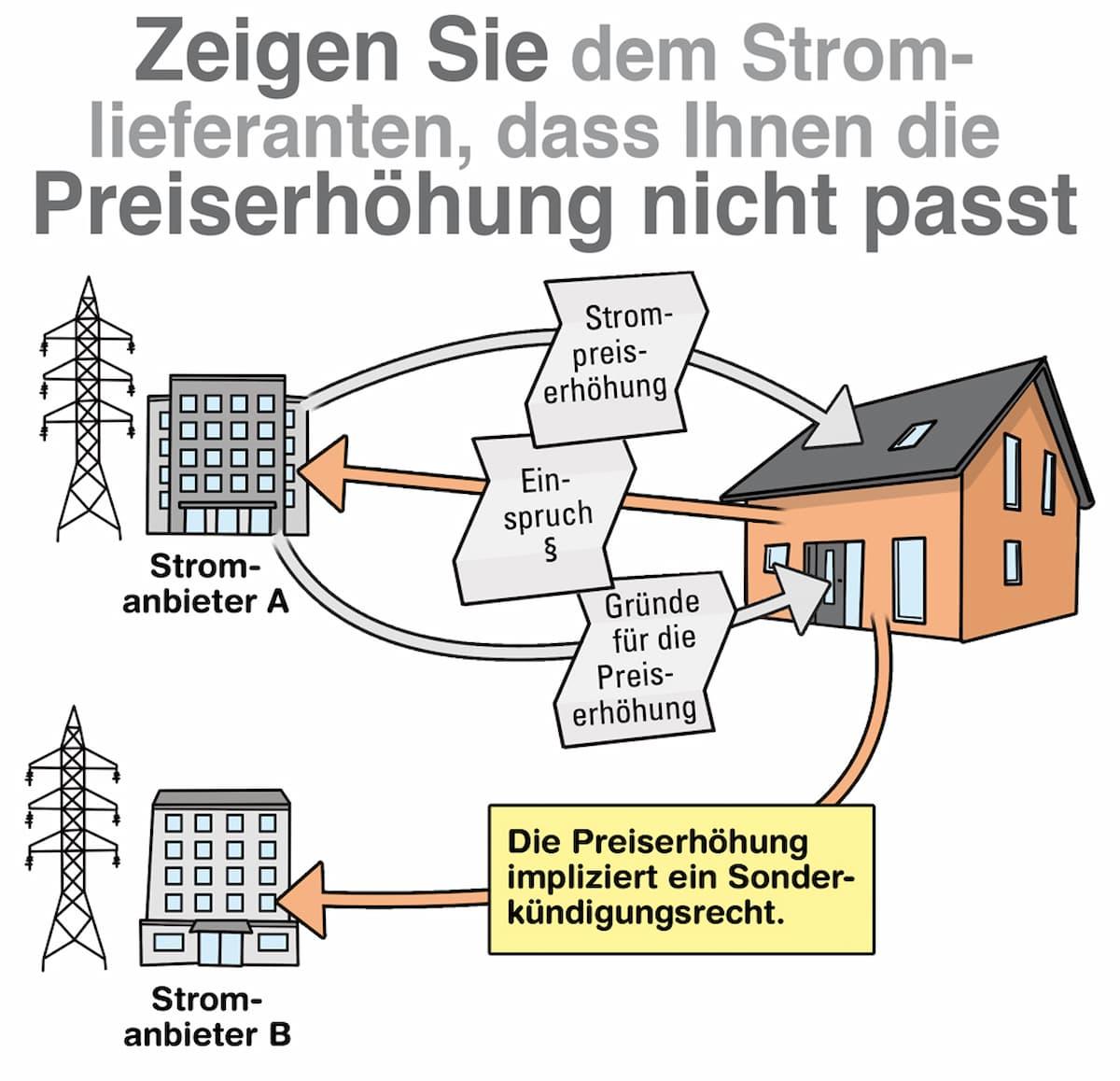 Zeigen Sie dem Stromanbieter, dass Sie mit der Preiserhöhung nicht einverstanden sind
