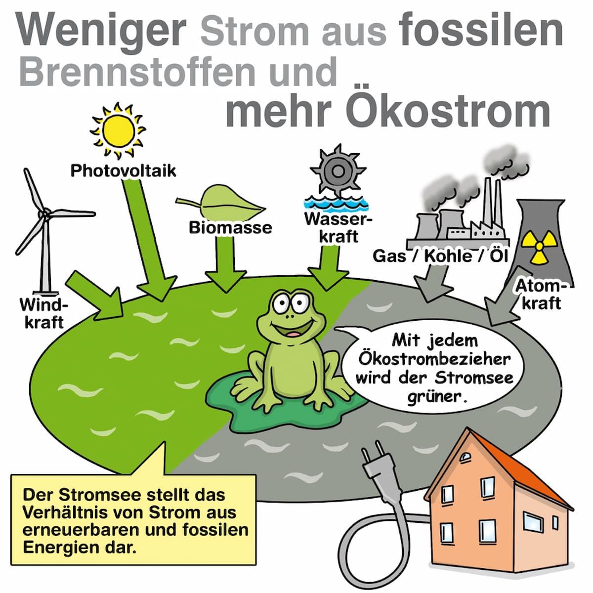 Das Modell des Stromsees einfach erklärt