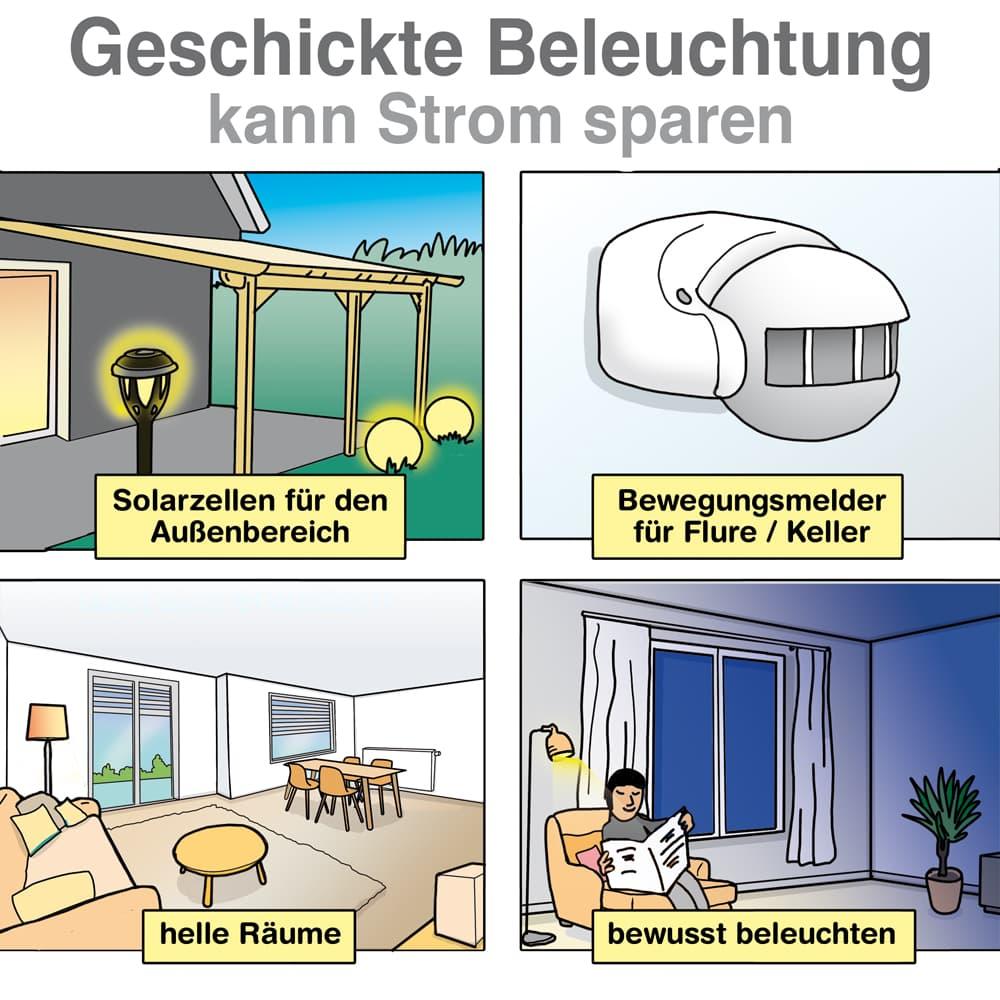 Geschickte Beleuchtung kann Strom sparen