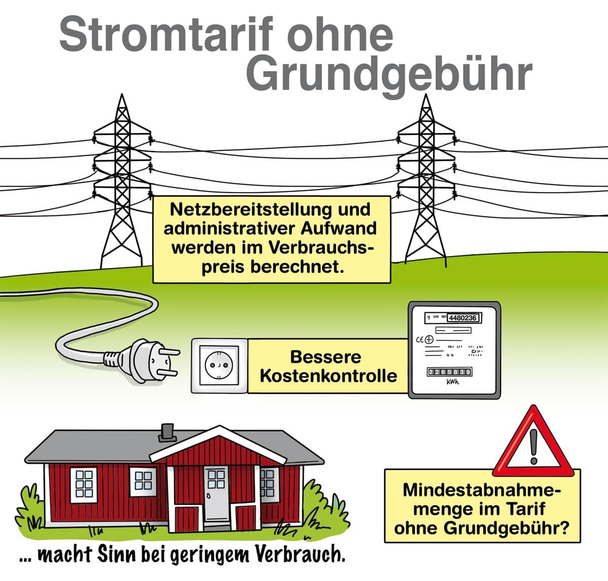 Stromtarife ohne Grundgebühr