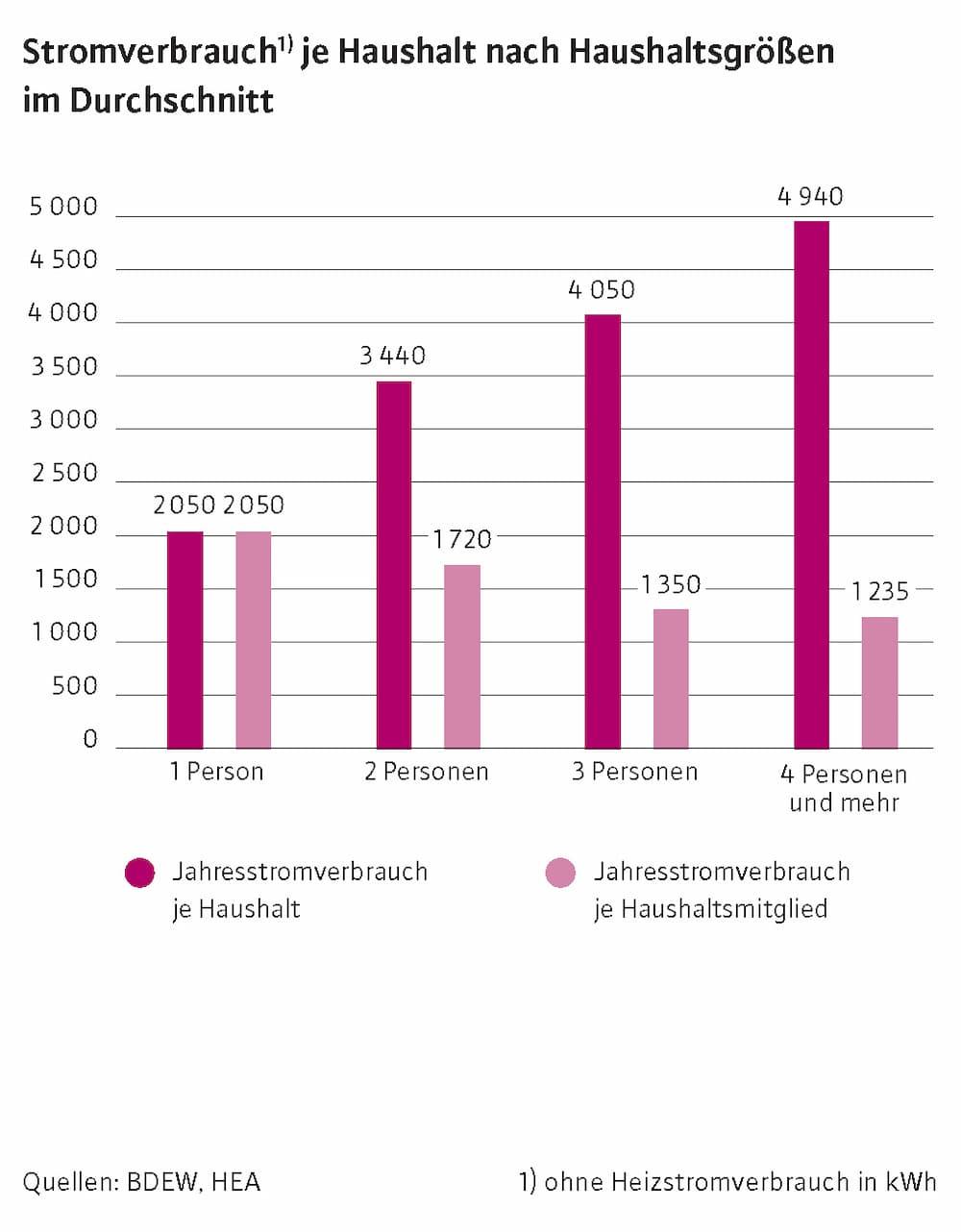 Stromverbrauch je Haushalt nach Haushaltsgrößen im Durchschnitt © BDEW, HEA