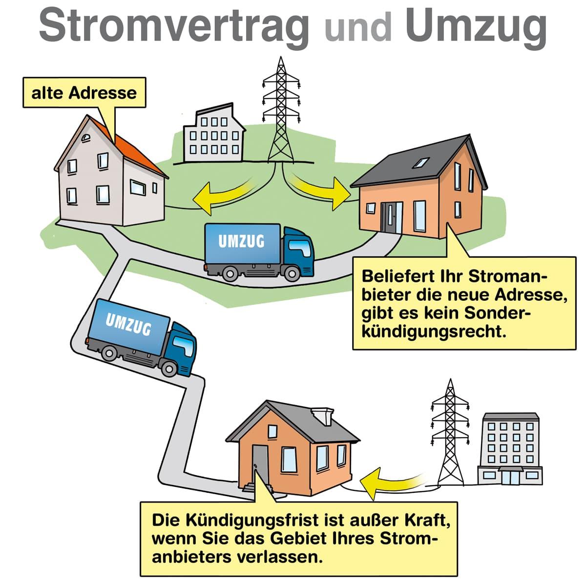 Stromvertrag und Umzug