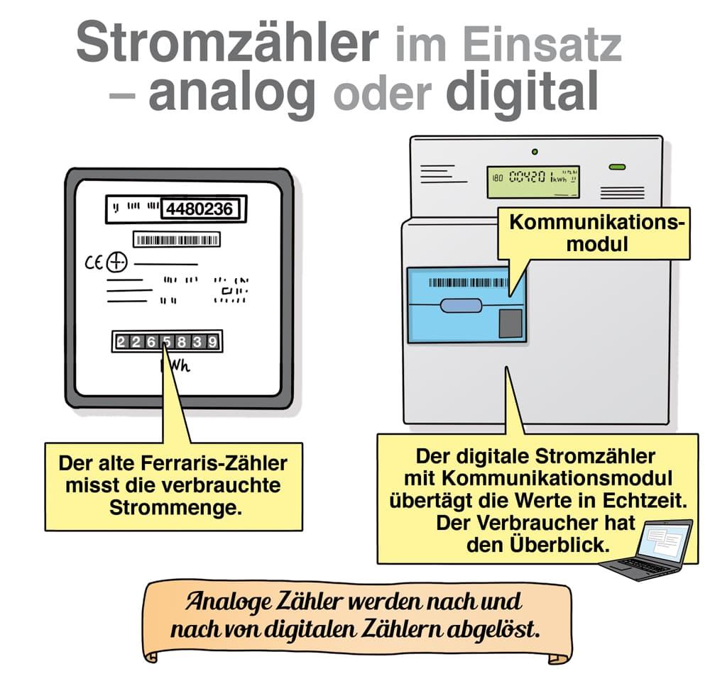 Stromzähler im Einsatz - analog oder digital