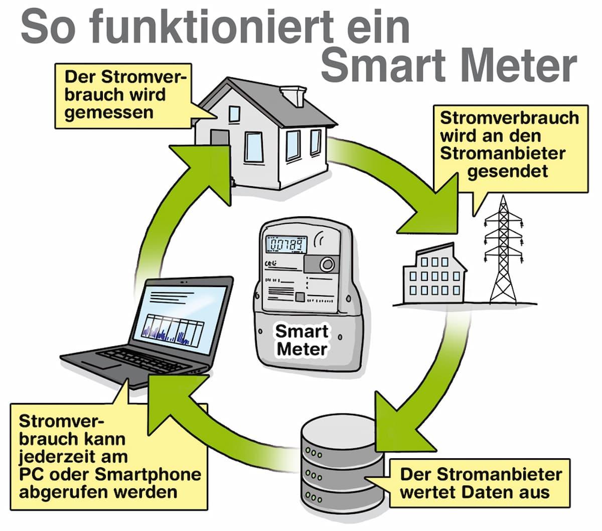 So funktioniert ein Smart Meter