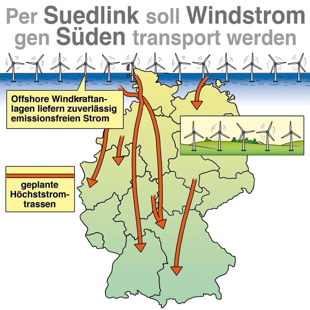 Per Suedlink soll Windstrom gen Süden transportiert werden