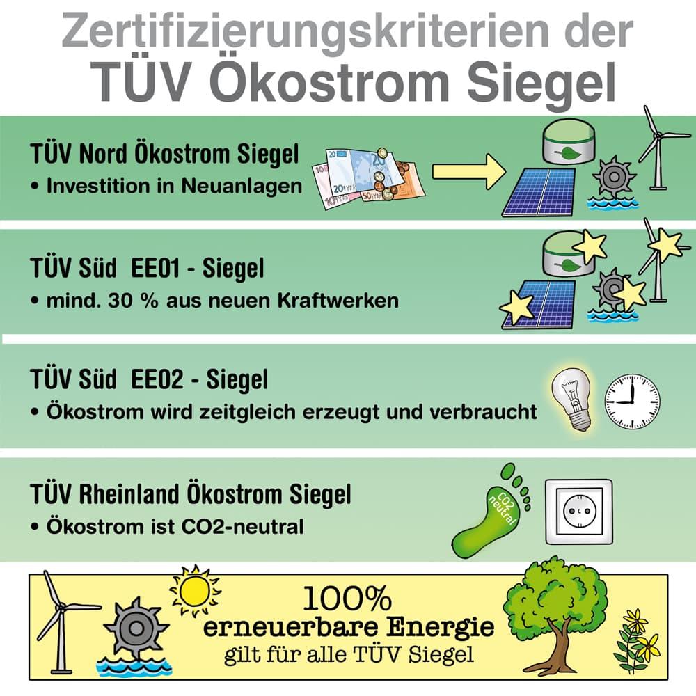 Zertifizierungskriterien der TÜV Ökostrom Siegel