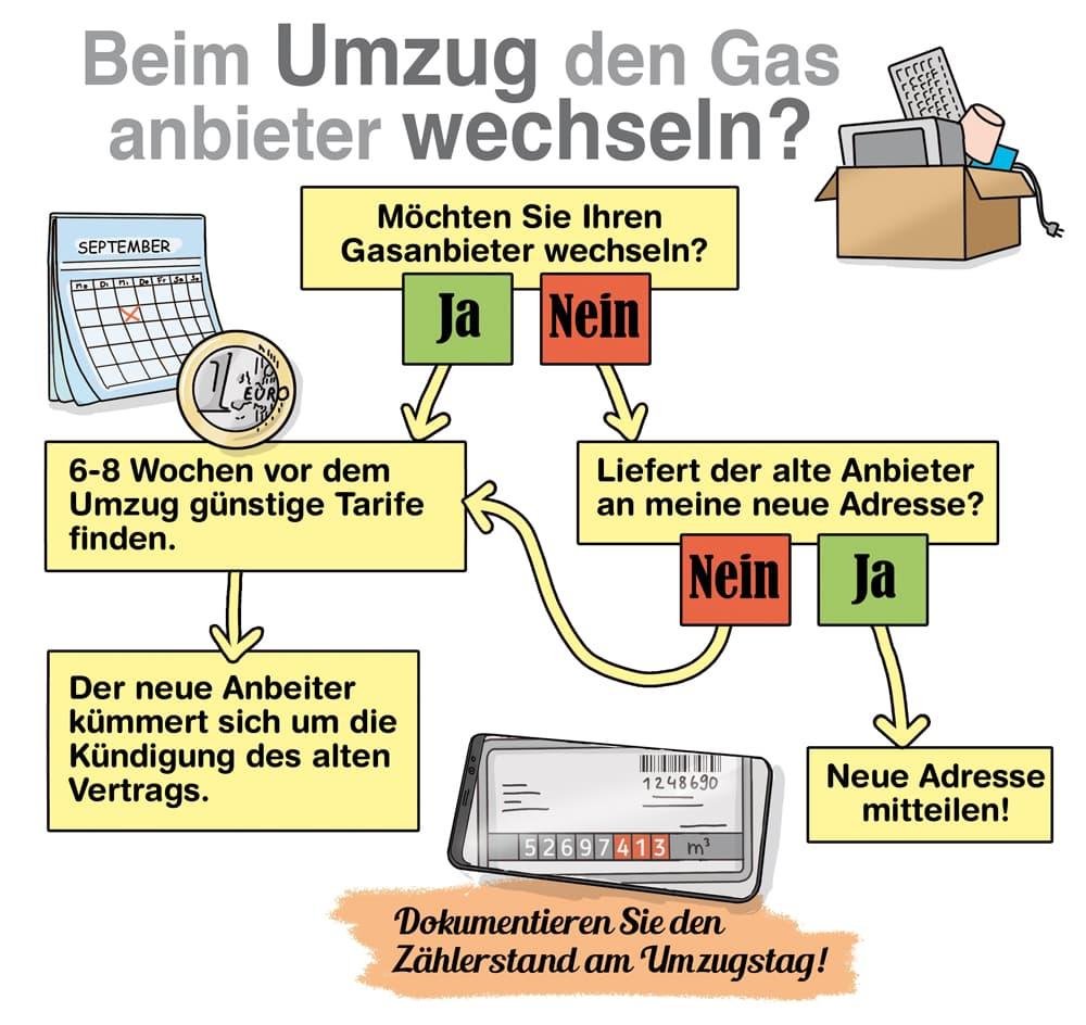 Bei Umzug den Gasanbieter wechseln