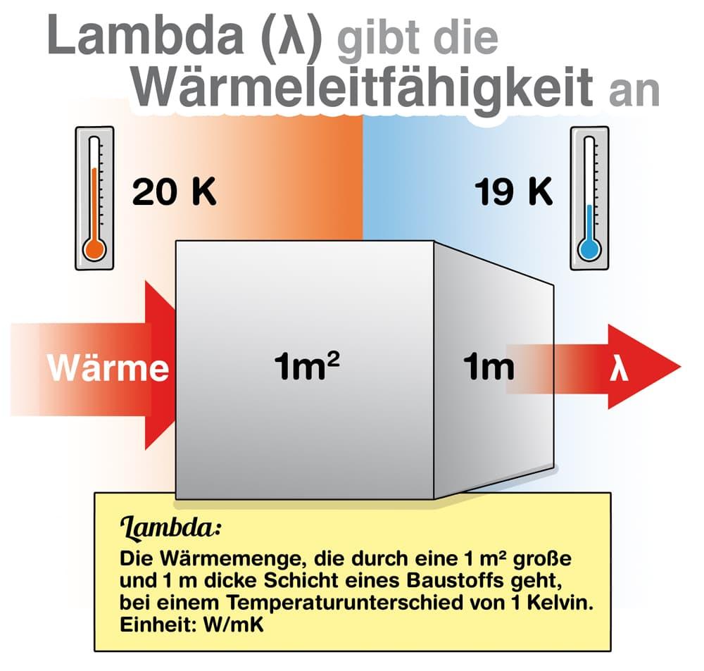 Lambda gilt die Wärmeleitfähigkeit an