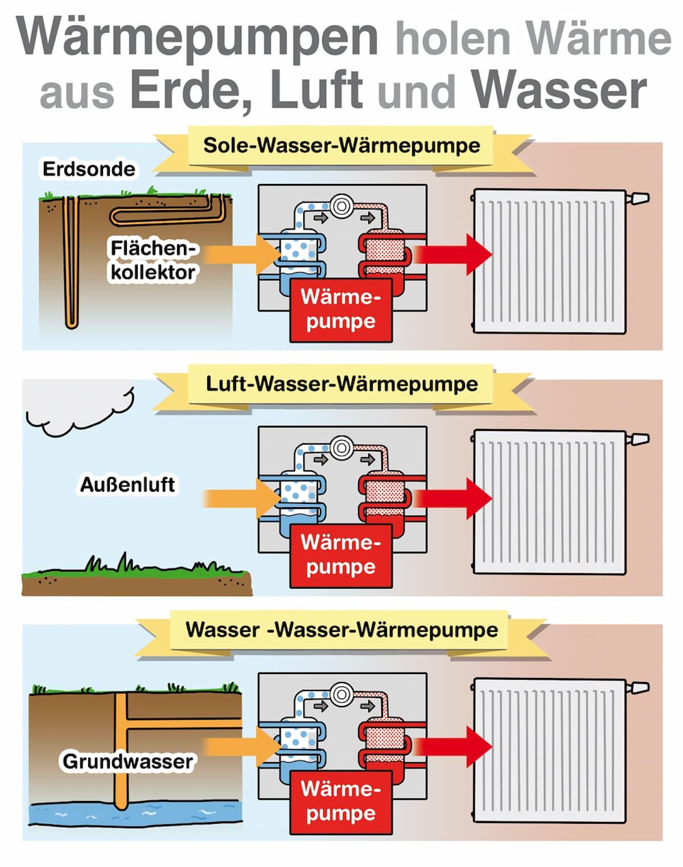 Wärmepumpe holen Wärme aus Erde, Luft und Wasser