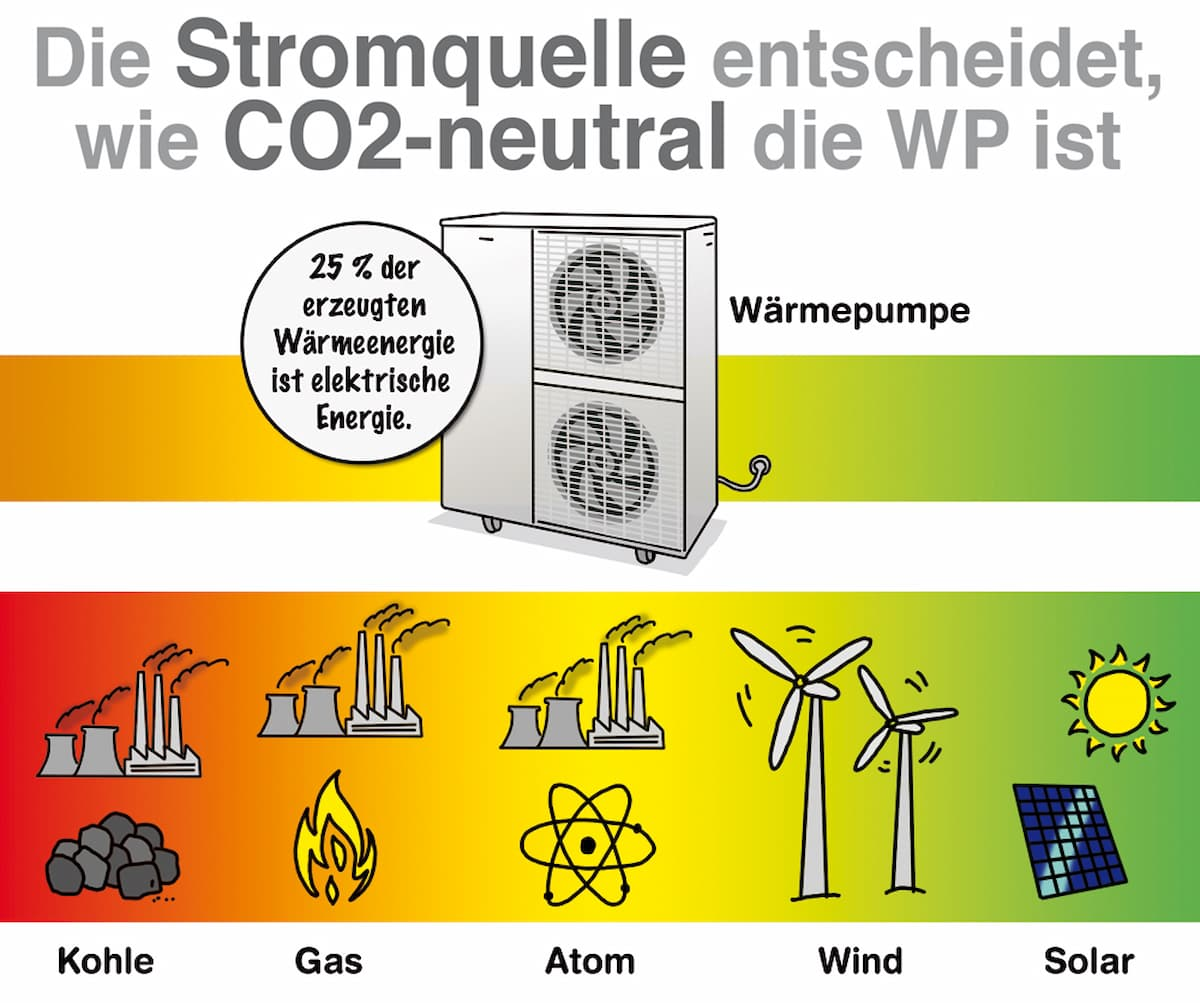 Die Stromquelle entscheidet wie CO2 neutral die Wärmepumpe ist