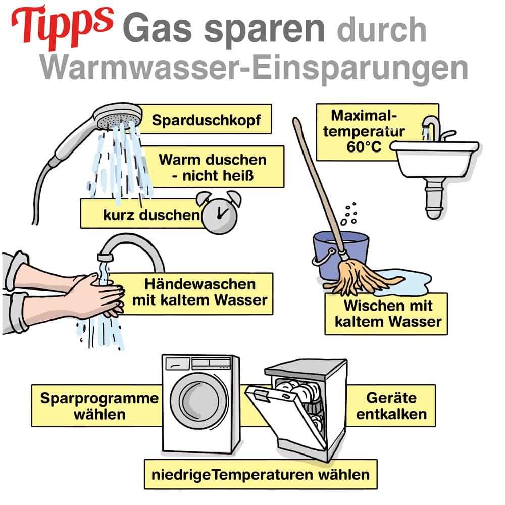 Gas sparen durch Warmwasser-Einsparungen