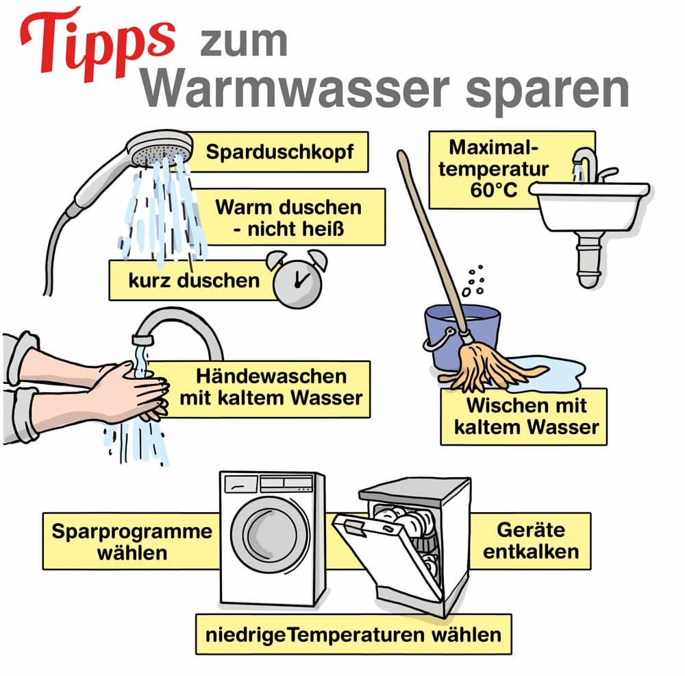 Tipps zum Warmwasser sparen