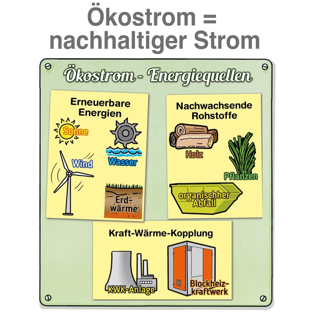 Ökostrom ist nachhaltig erzeugter Strom